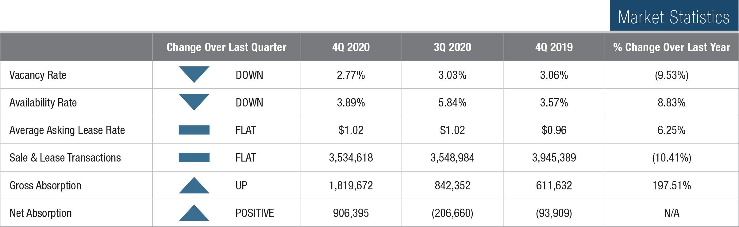 4Q 2020 Market Statistics