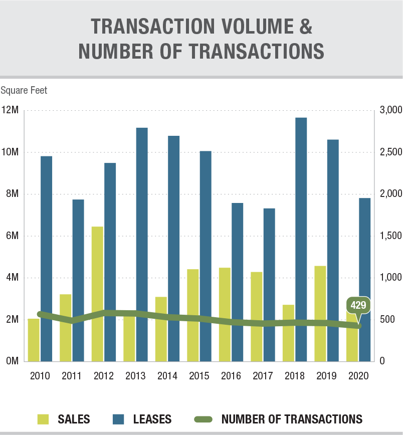 4Q 2020 Transaction Volume