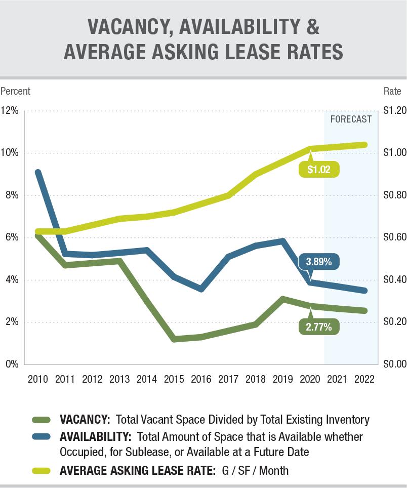 4Q 20202 Vacancy Lease Rates
