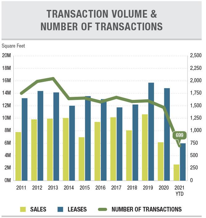 OC2Q21Ind-chart transaction volume